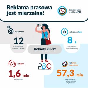 reklama prasowa dla kobiet 20-39 lat infografika