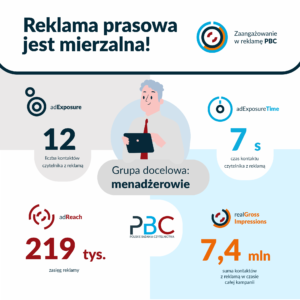 reklama prasowa raport o menadżerach